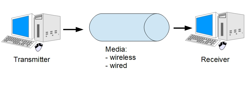 wired and wireless media Wired transmission media vs wireless transmission media wired transmission media used to transfer information over a network, such as twisted pair cable.